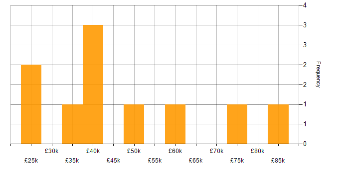 Salary histogram for Pharmaceutical in the North West