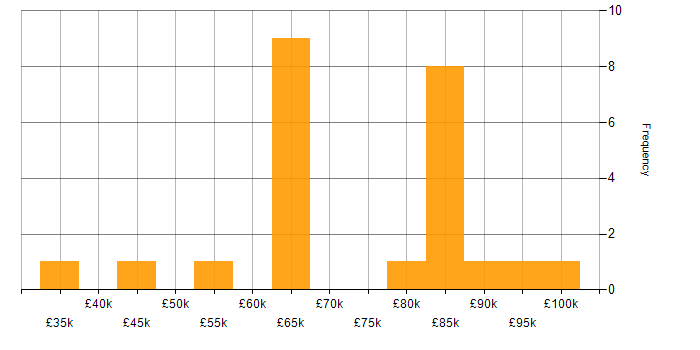 Salary histogram for PhD in the City of London