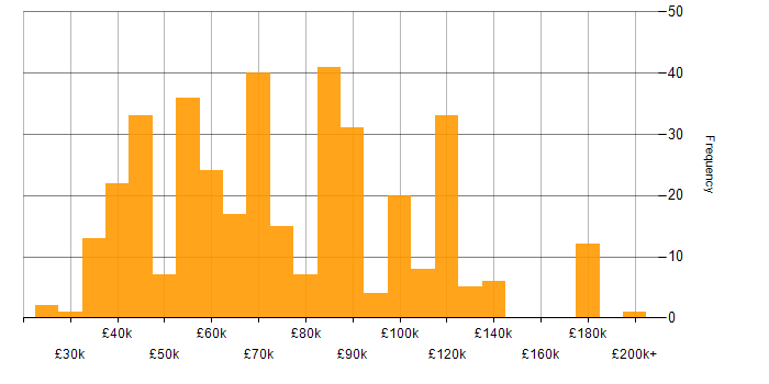 Salary histogram for PhD in England
