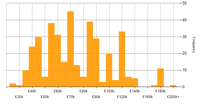 Salary histogram for PhD in the UK