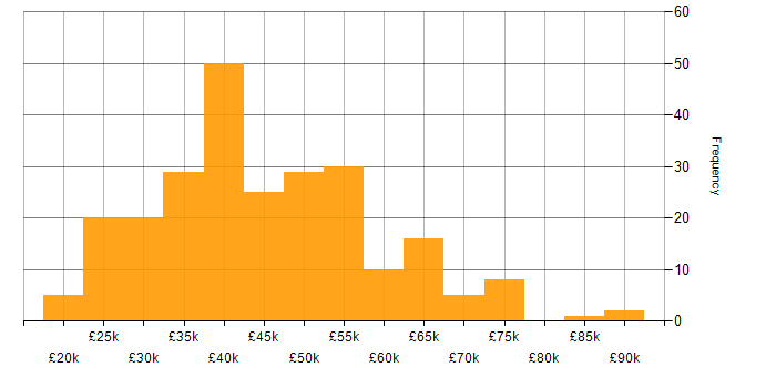 Salary histogram for Photoshop in England