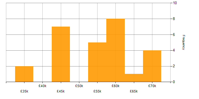 Salary histogram for PHP in South Wales