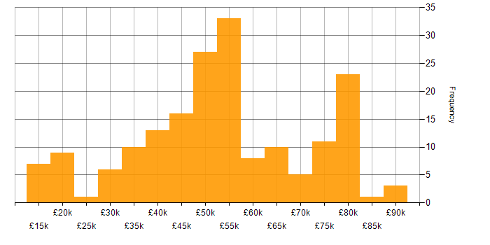 Salary histogram for PHP in the West Midlands