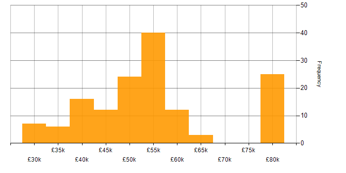 Salary histogram for PHP in West Yorkshire