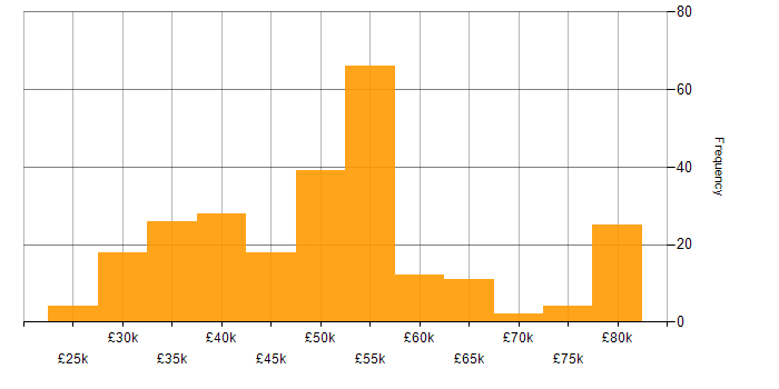 Salary histogram for PHP in Yorkshire