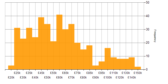 Salary histogram for Physics in the UK