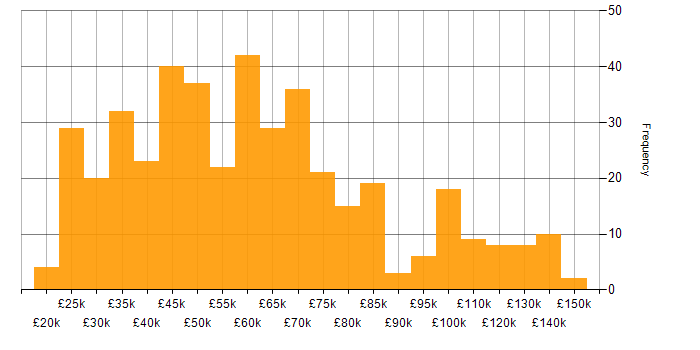 This chart provides a salary histogram for it jobs citing physics over