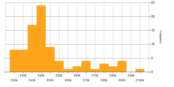 Salary histogram for PMO in the South West