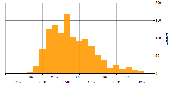 Salary histogram for PMO in the UK
