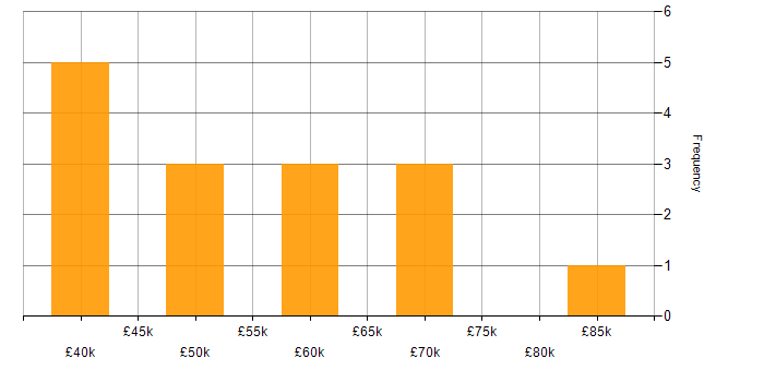 Salary histogram for PostgreSQL in Buckinghamshire