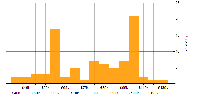 Salary histogram for PostgreSQL in the City of London