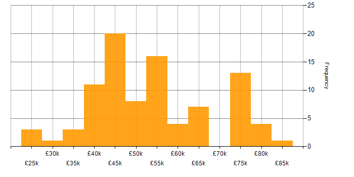 Salary histogram for PowerShell in Berkshire