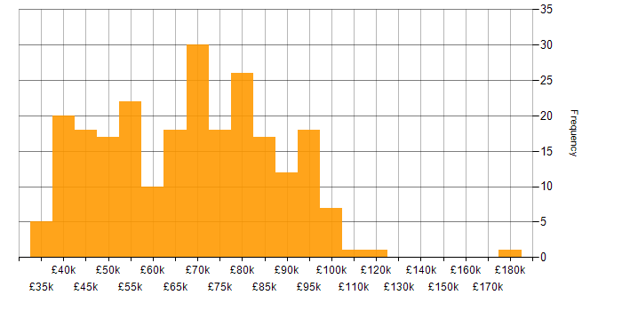 Salary histogram for PowerShell in the City of London