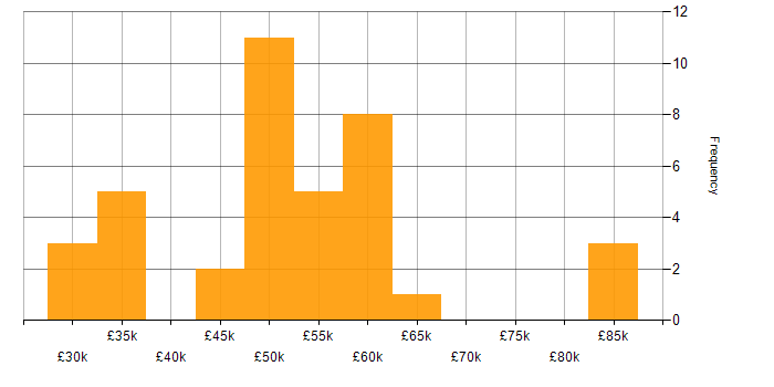 Salary histogram for PowerShell in Edinburgh