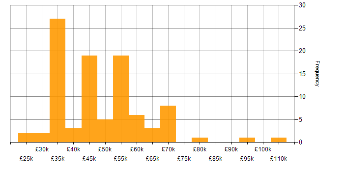 Salary histogram for PowerShell in Gloucestershire