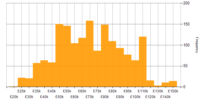 Salary histogram for PowerShell in London