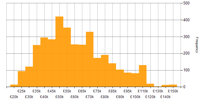 Salary histogram for PowerShell in the UK