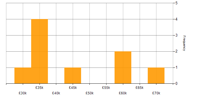 Salary histogram for PowerShell in Watford
