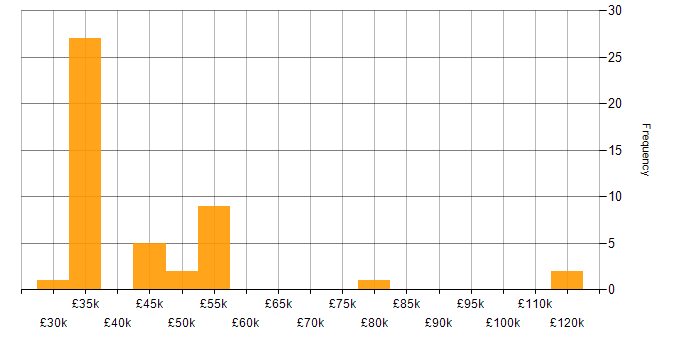 Salary histogram for Presales in the East Midlands