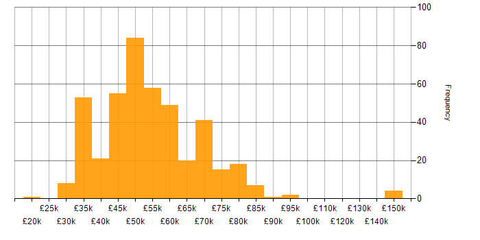 Salary histogram for PRINCE2 in the South East