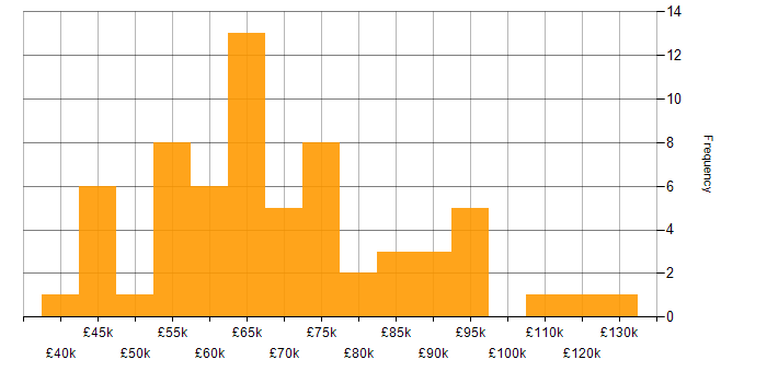 Salary histogram for PRINCE2 Certification in London