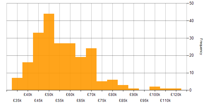 Salary histogram for PRINCE2 Practitioner in the UK