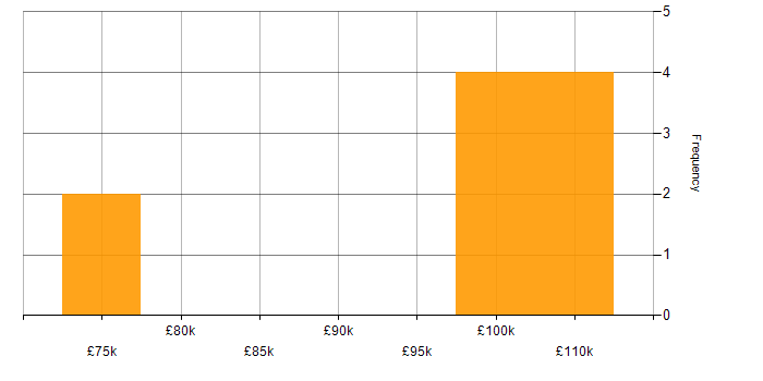 Salary histogram for Principal Software Engineer in West Yorkshire