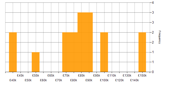 Salary histogram for Private Cloud in the City of London