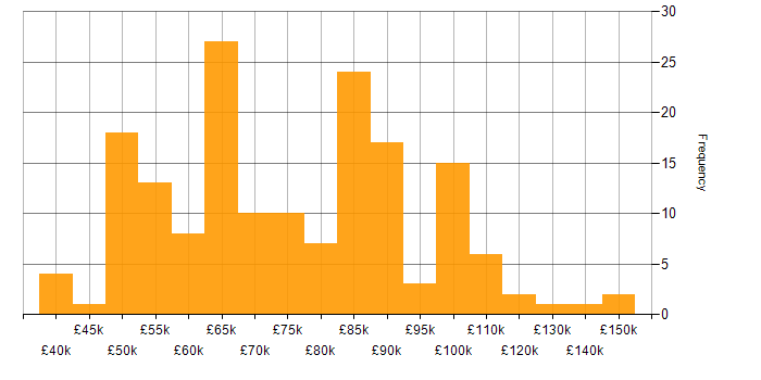 Salary histogram for Private Cloud in London
