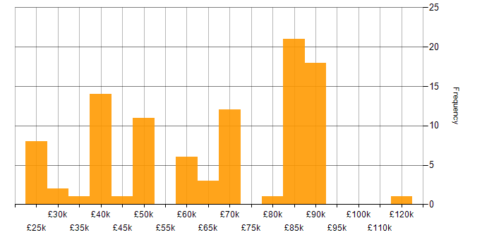 Salary histogram for Private Cloud in the South East