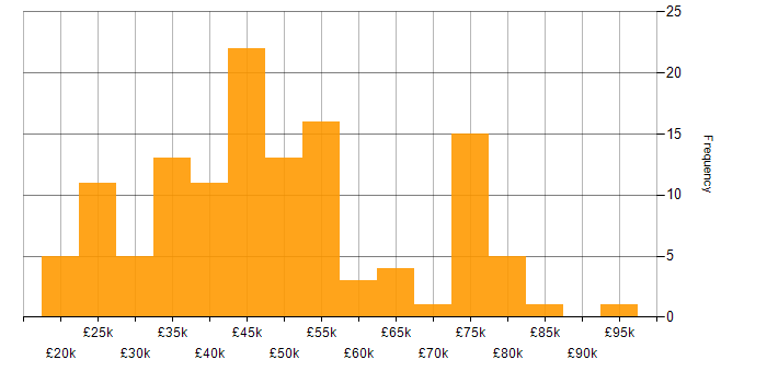 Salary histogram for Problem-Solving in Buckinghamshire