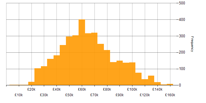 Salary histogram for Problem-Solving in London