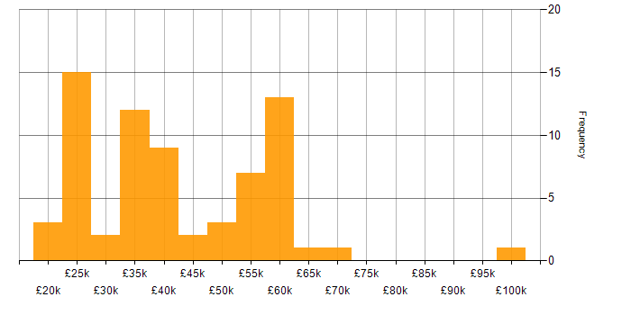 Salary histogram for Problem-Solving in Somerset