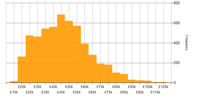 Salary histogram for Problem-Solving in the UK excluding London
