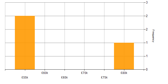 Salary histogram for Product Manager in Milton Keynes