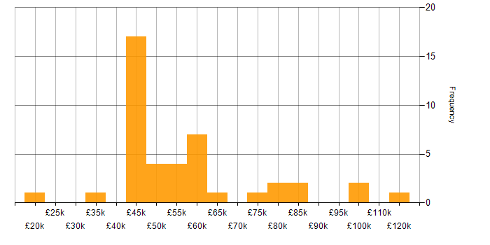 Salary histogram for Programme Management in the East of England