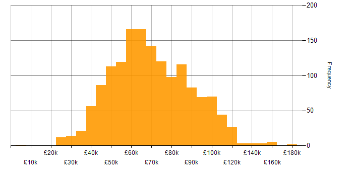 Salary histogram for Project Delivery in London