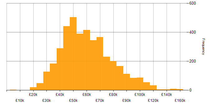 Salary histogram for Project Delivery in the UK