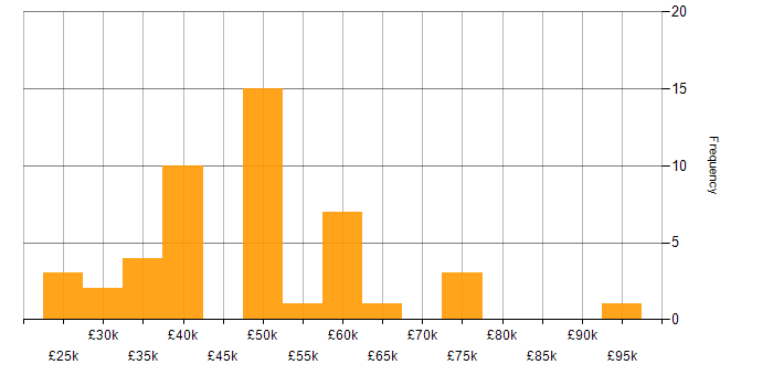 Salary histogram for Project Management in Brighton