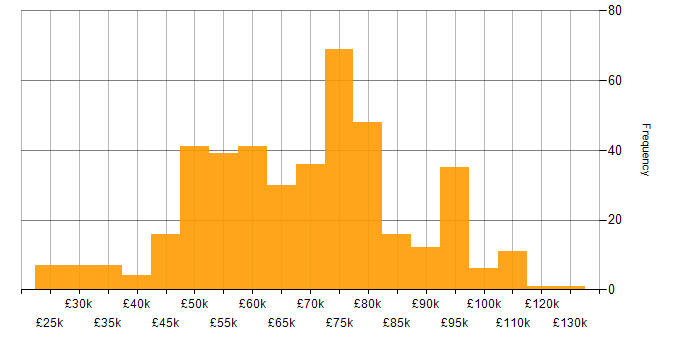 Salary histogram for Project Management in the City of London