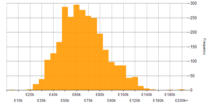 Salary histogram for Project Management in London