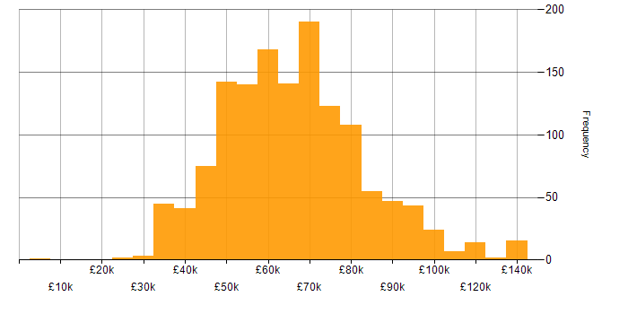 Salary histogram for Project Manager in London
