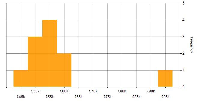 Salary histogram for Project Planning in the East Midlands