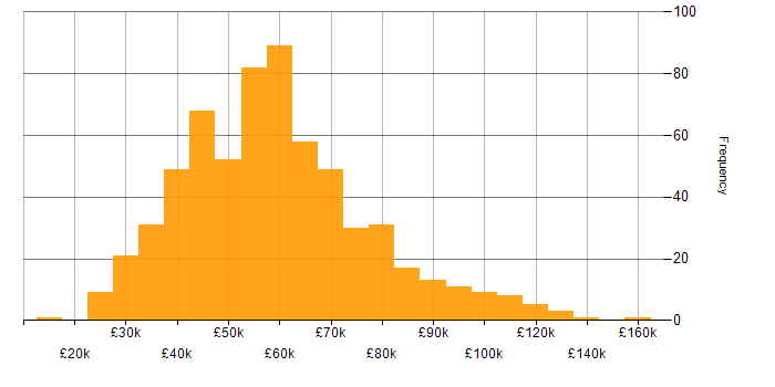 Salary histogram for Project Planning in the UK