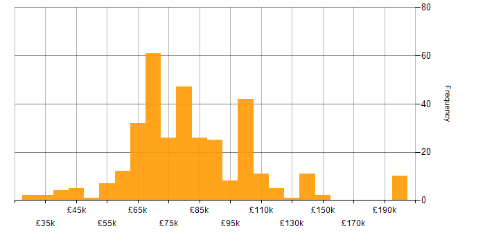 Salary histogram for Prometheus in England