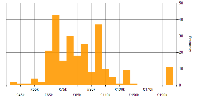 Salary histogram for Prometheus in London