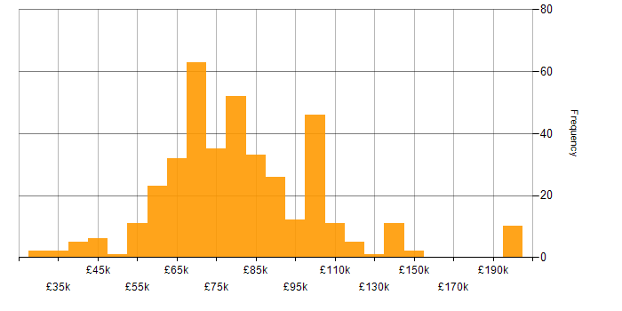 Salary histogram for Prometheus in the UK