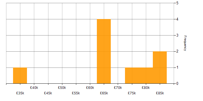 Salary histogram for Protractor in the South East