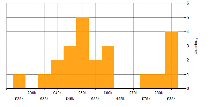 Salary histogram for Public Cloud in the East Midlands