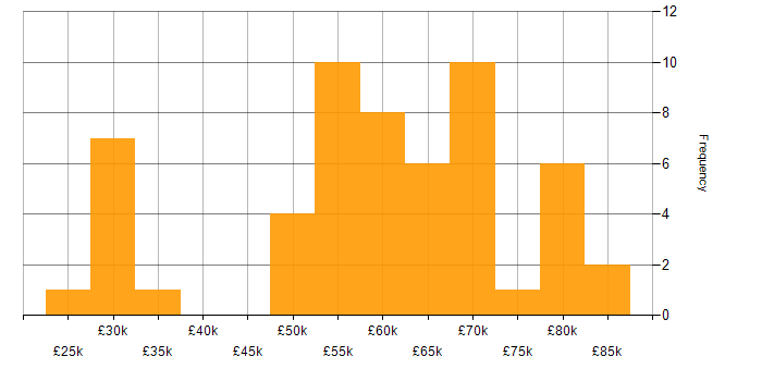Salary histogram for Public Cloud in Scotland